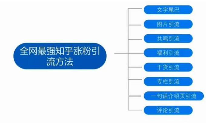 新手运营微信公众号如何一个月涨粉10000?